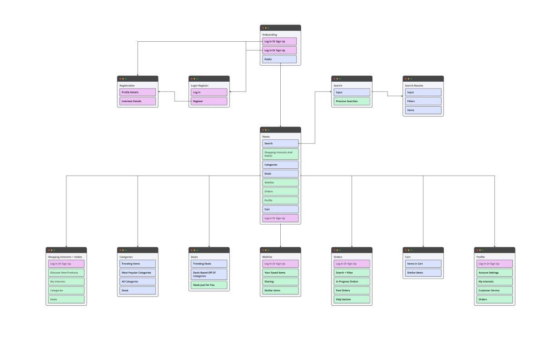 Struktura-in-zemljevid-spletne-strani-sitemap